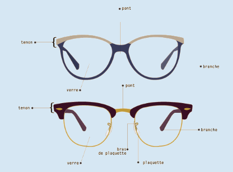 anatomie d'une paire de lunettes